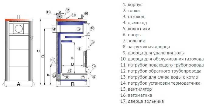 Конструкция Tis Plus